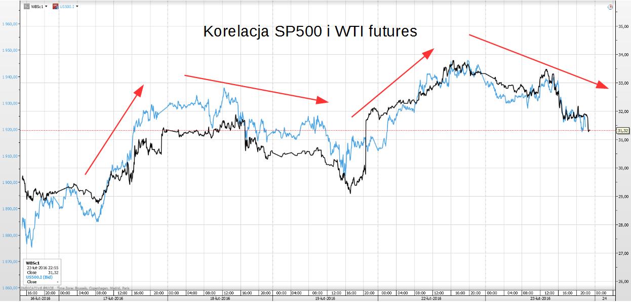 korelacja S&P500 i WTI