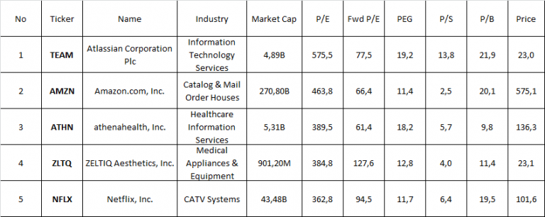 5 najbardziej przewartościowanych spółek na NASDAQ