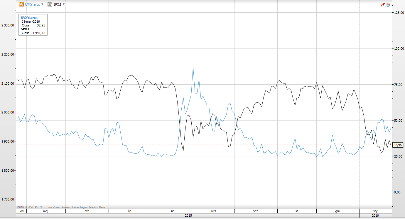 Odwrotna korelacja SP500 i UVXY