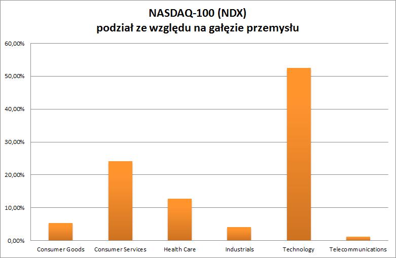 nasdaq-100 podział ze względu na gałęzie przemysłu