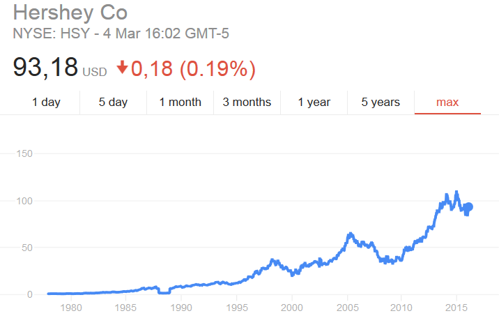 wykres ceny akcji Hershey Co