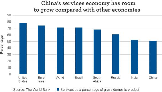 Chiński sektor usług w porównaniu z krajami rozwiniętymi i innymi EM