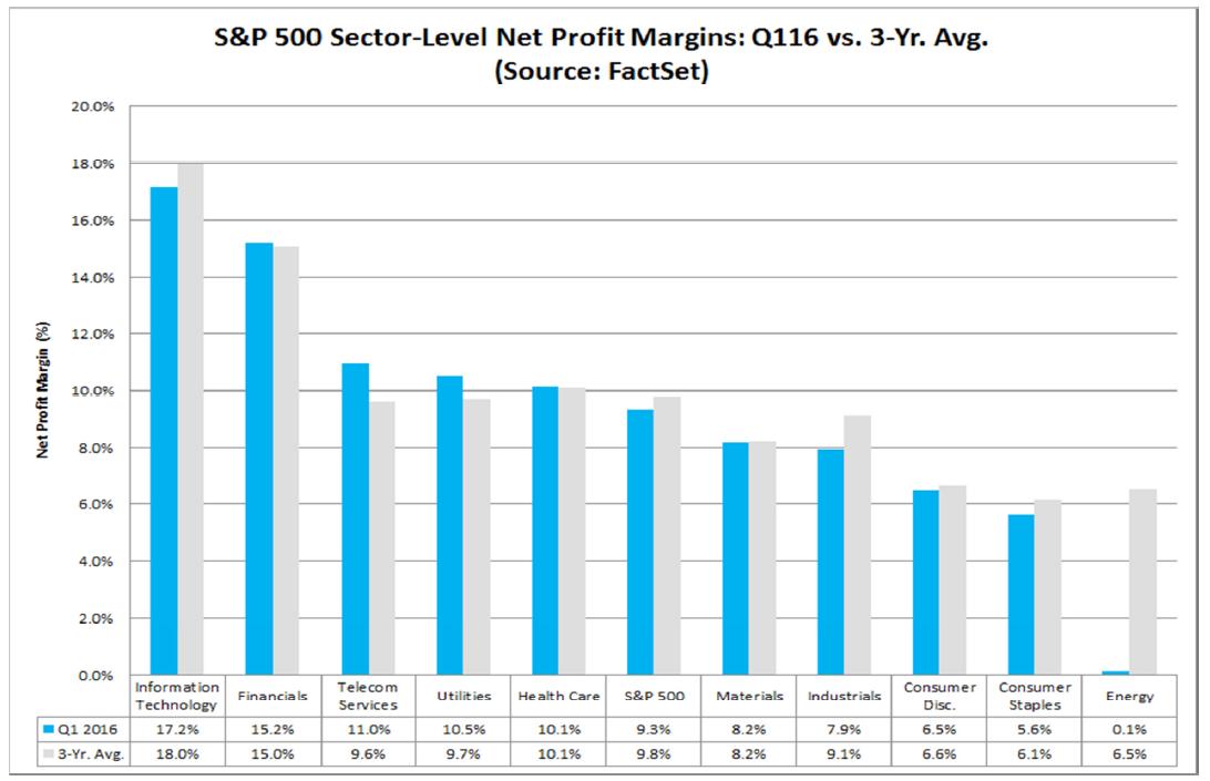Marże firm S&P500 z podziałem na sektory