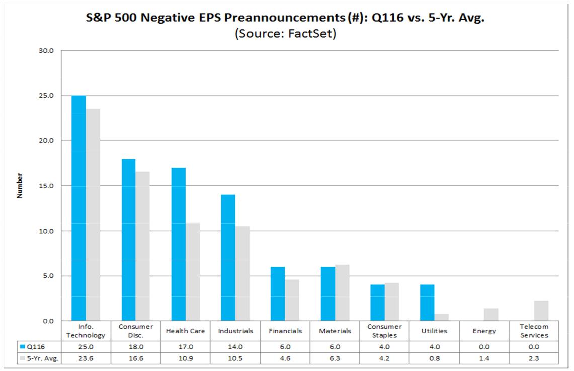 Spadek zysków S&P500 z podziałem na sektory
