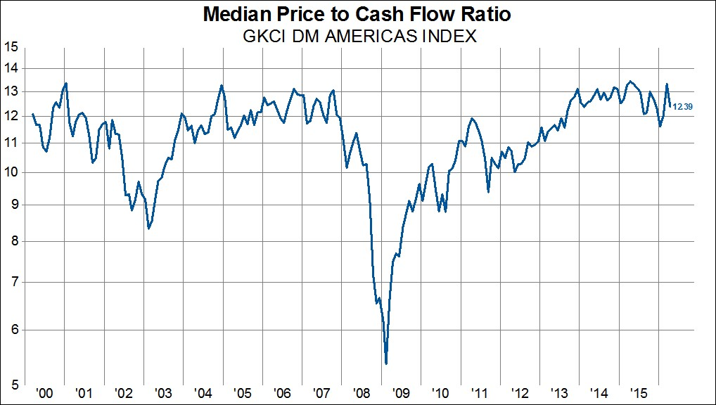 Mediana ceny do przepływów pieniężnych