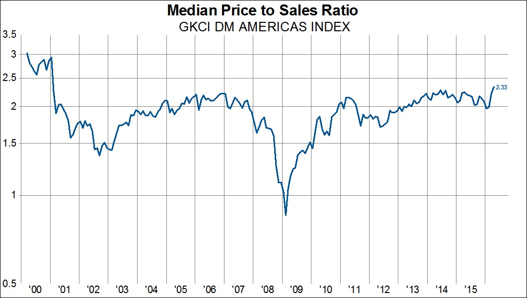 Mediana ceny do sprzedaży
