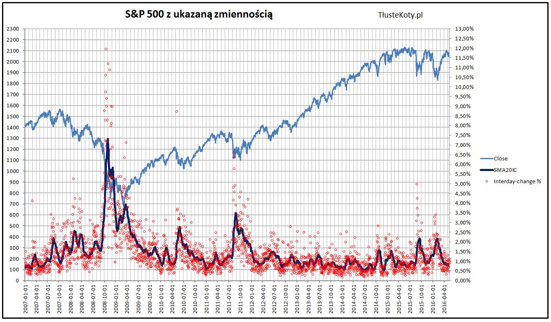 Dzienna zmienność na S&P500 w latach 2007-2016