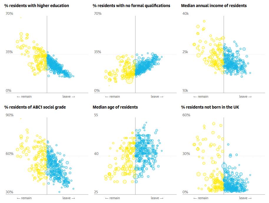 Podział głosujących w referendum dotyczącym Brexitu m.in. ze względu na wykształcenie, wiek i dochody