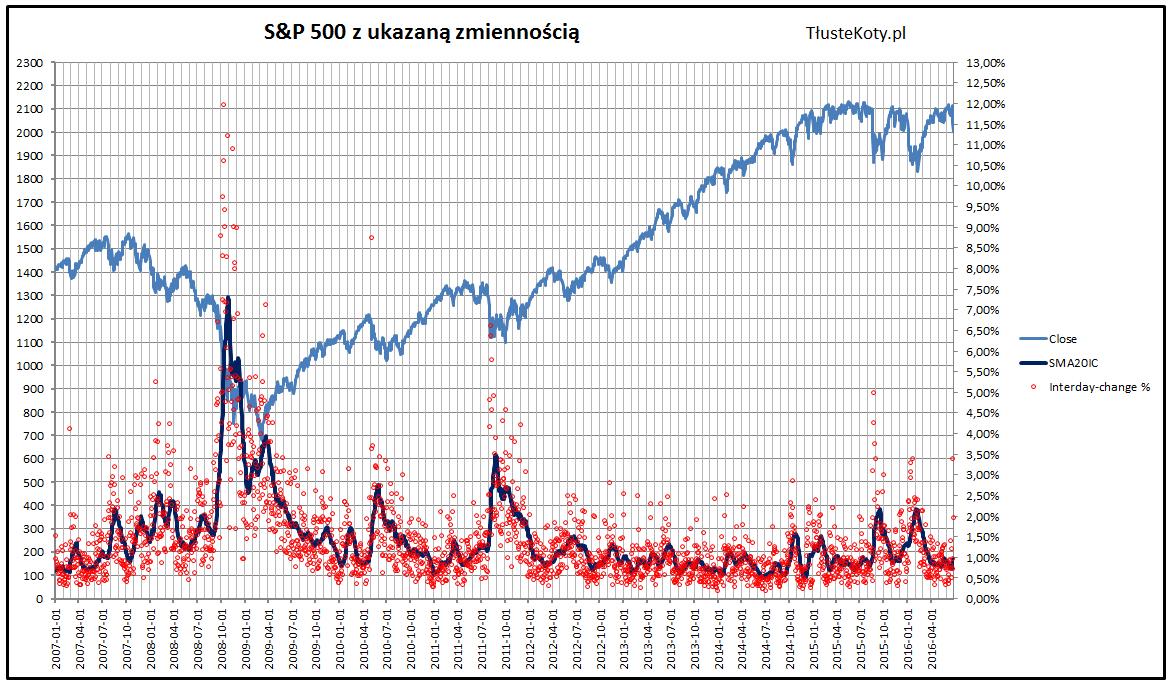 Zmienność na S&P 500 na koniec czerwca 2016 roku