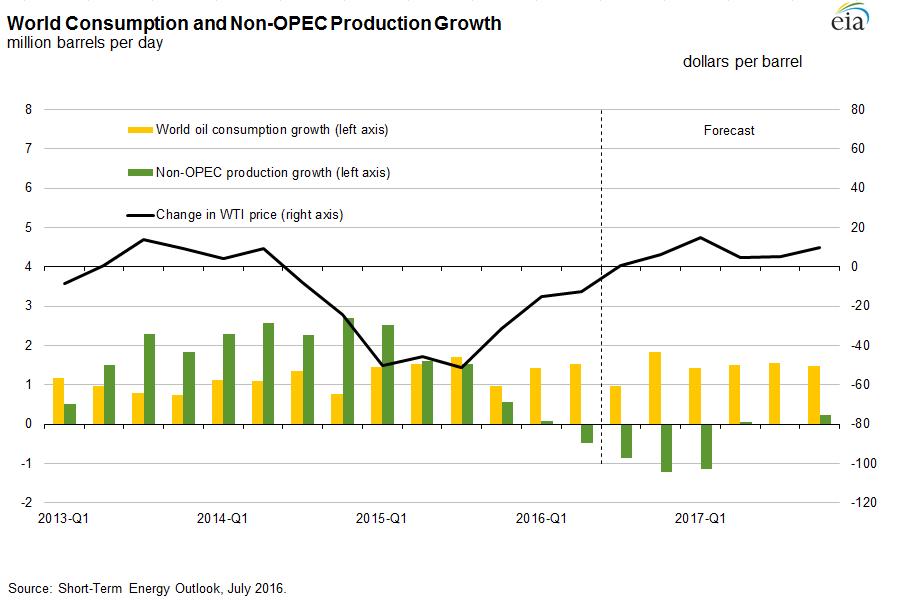Potencjalny wpływ obniżonej produkcji ropy na cenę West Texas Intermediate