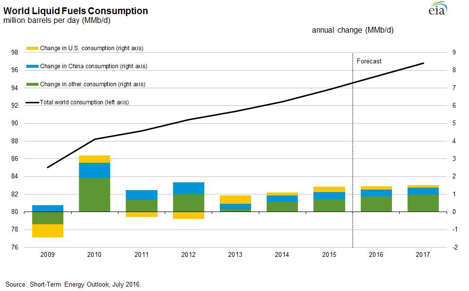 Historyczna oraz spodziewana konsumpcja paliw płynnych na świecie