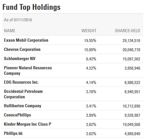XLE - lista firm stanowiąca największe składowe funduszu
