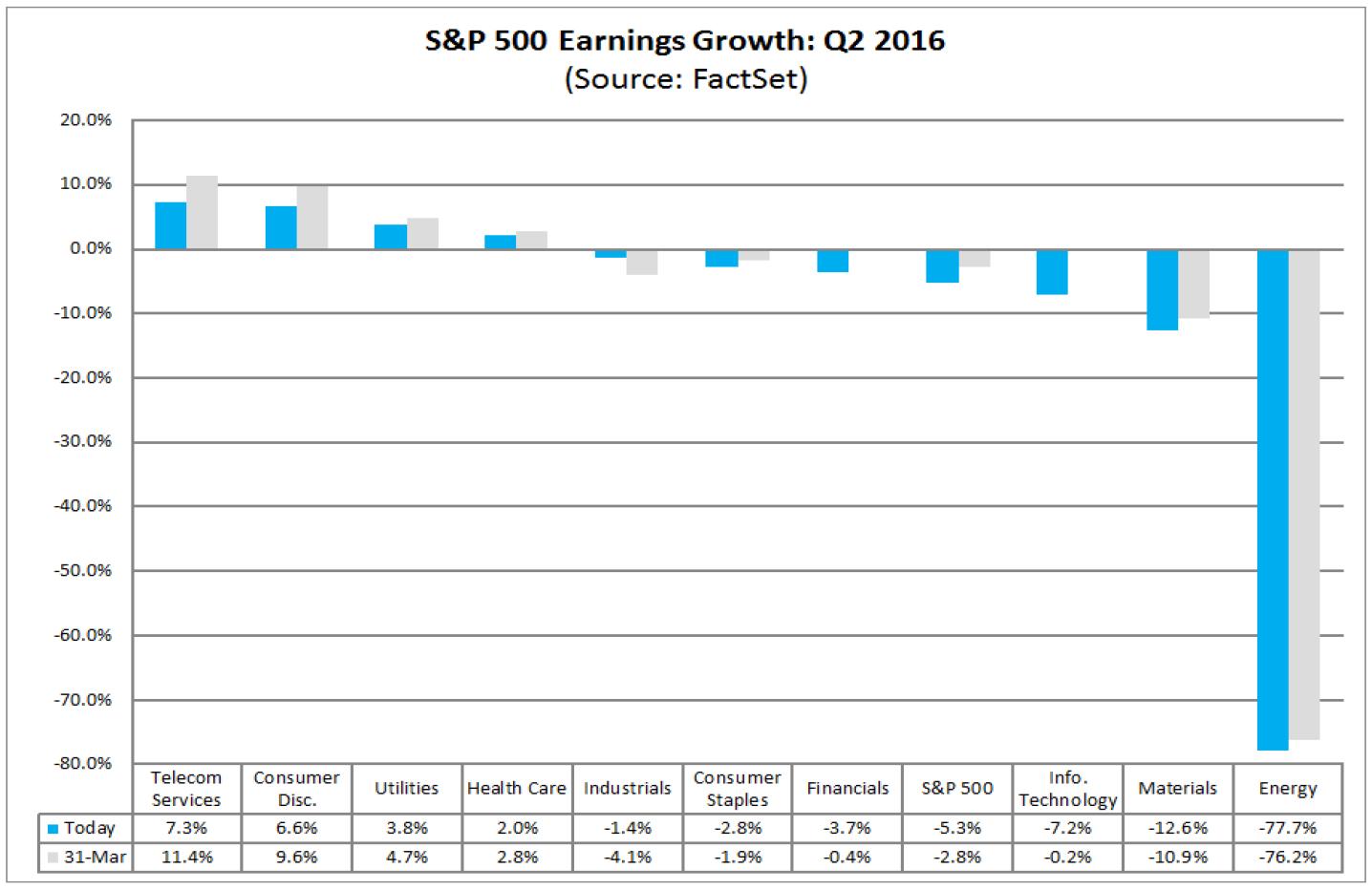 Zyski przedsiębiorstw Q2-2016 z podziałem na sektory