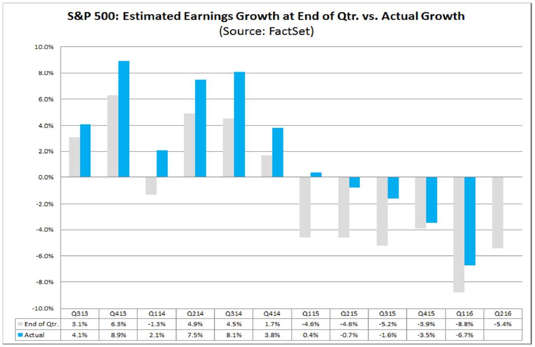 Spodziewane zyski przedsiębiorstw (Q2-2016) wchodzących w skład S&P500