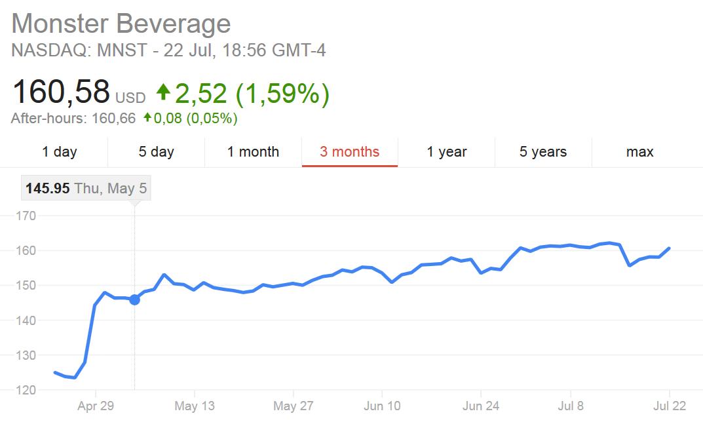 Wykres akcji Monster Beverage z ostatnich 3 miesięcy