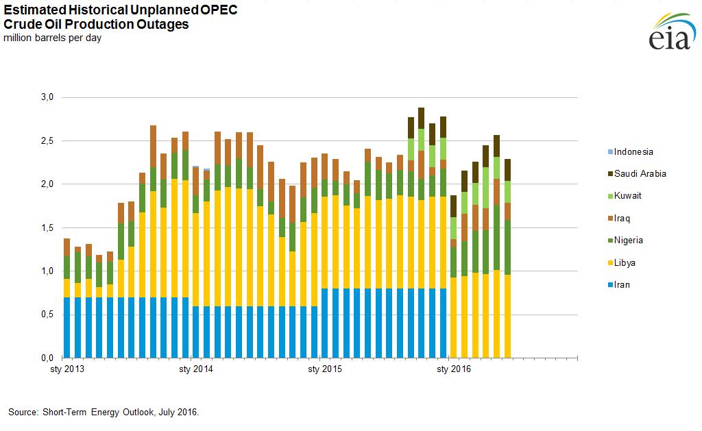 Niespodziewane ograniczenie produkcji w krajach zrzeszonych w OPEC