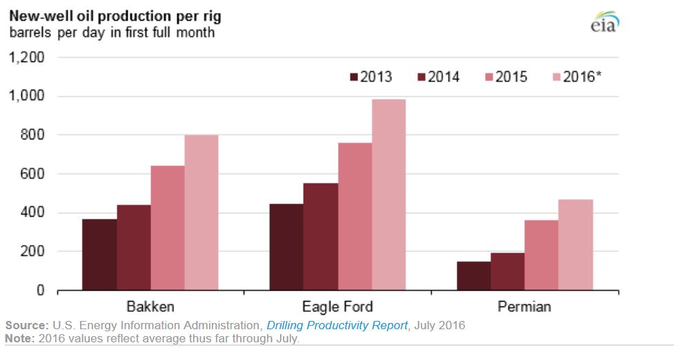 Wzrost produktywności szybów wiertniczych w ostatnich latach