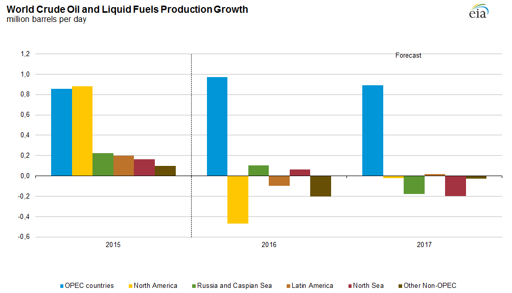 Zmiana produkcji paliw na świecie
