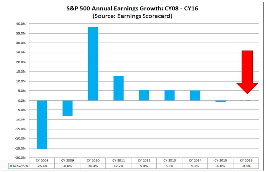 Zmiana zysków S&P500 dla roku kalendarzowego (od 2008 do chwili obecnej)