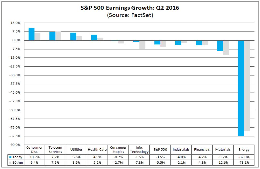 Zmiana zysków przedsiębiorstw za drugi kwartał r/r w porównaniu z oczekiwaniami na koniec czerwca