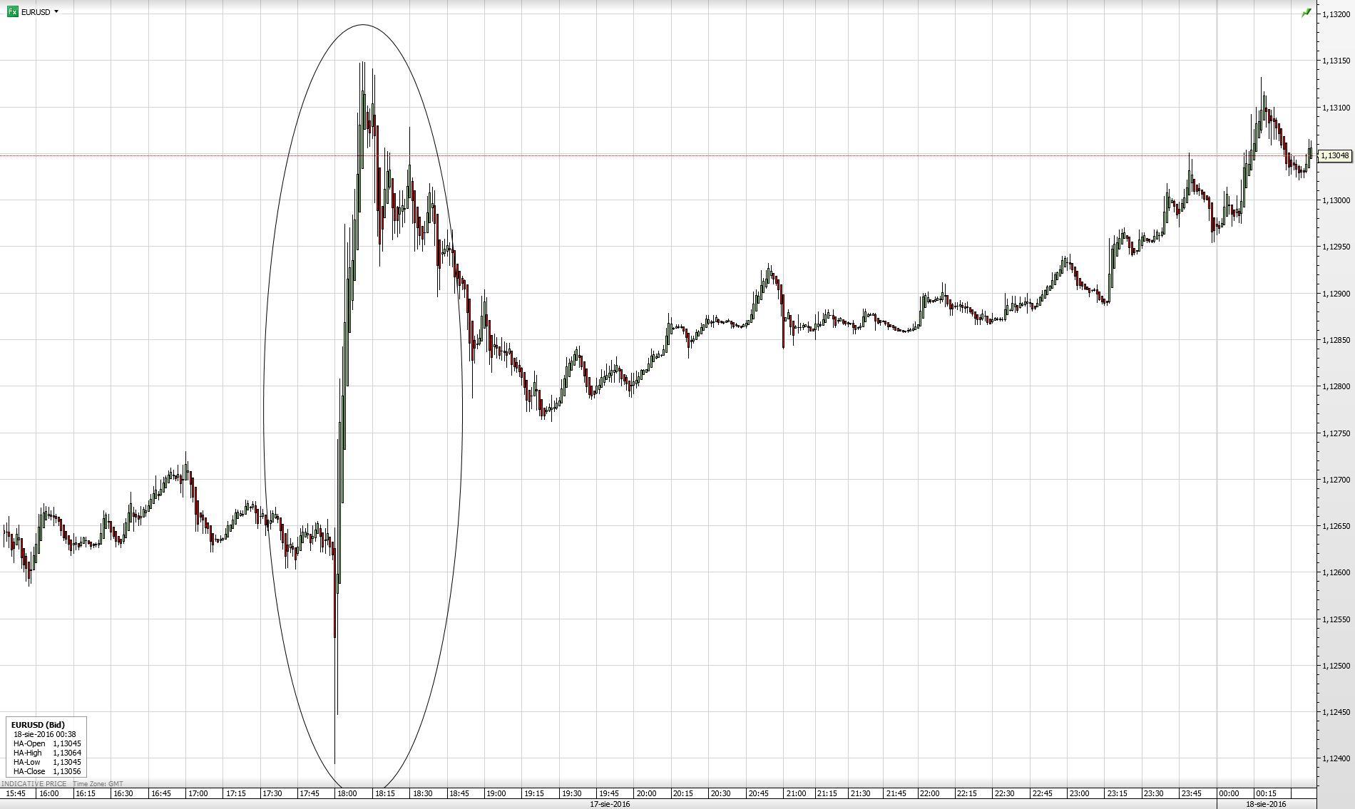 Reakcja EUR/USD na zapiski z posiedzenia FOMC