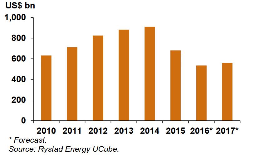 Inwestycje w sektorze wydobywczym
