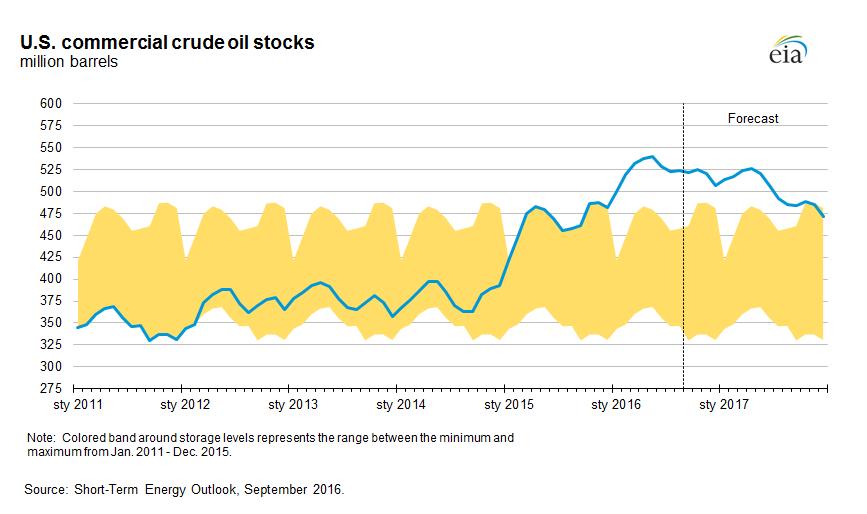 Poziom obecnych zapasów ropy w USA w odniesieniu do pięcioletnieego zakresu