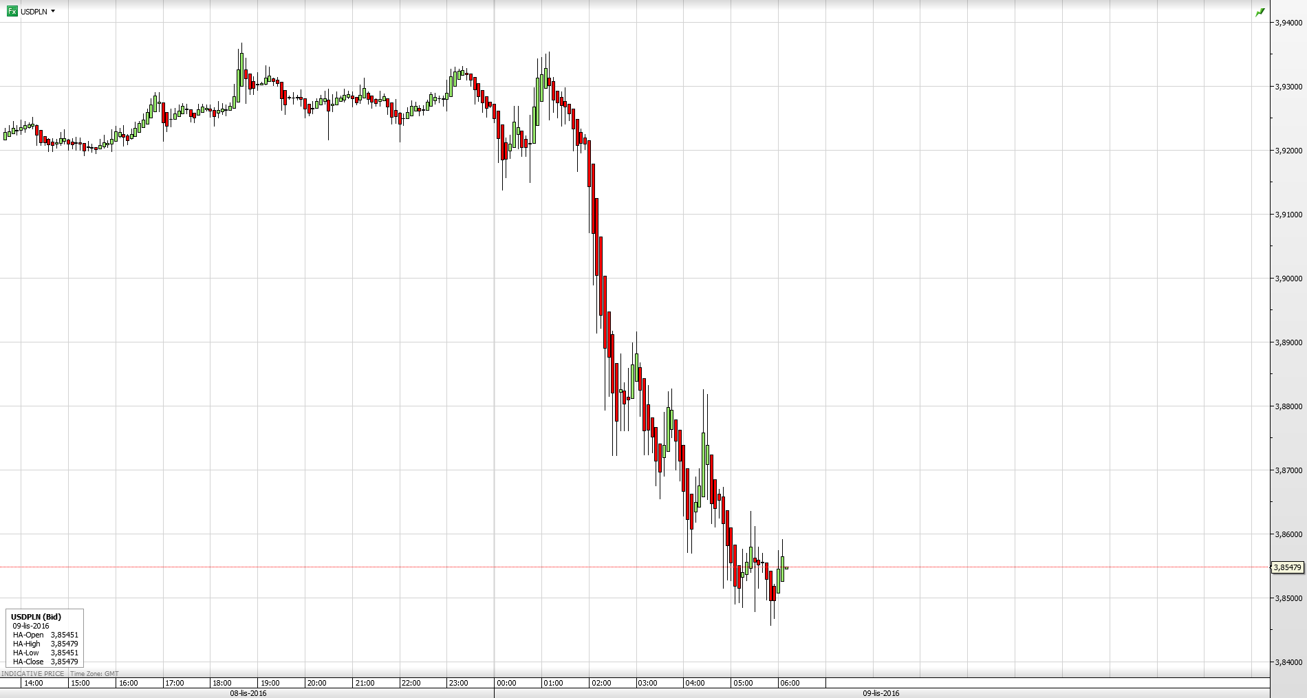Para walutowa USD/PLN