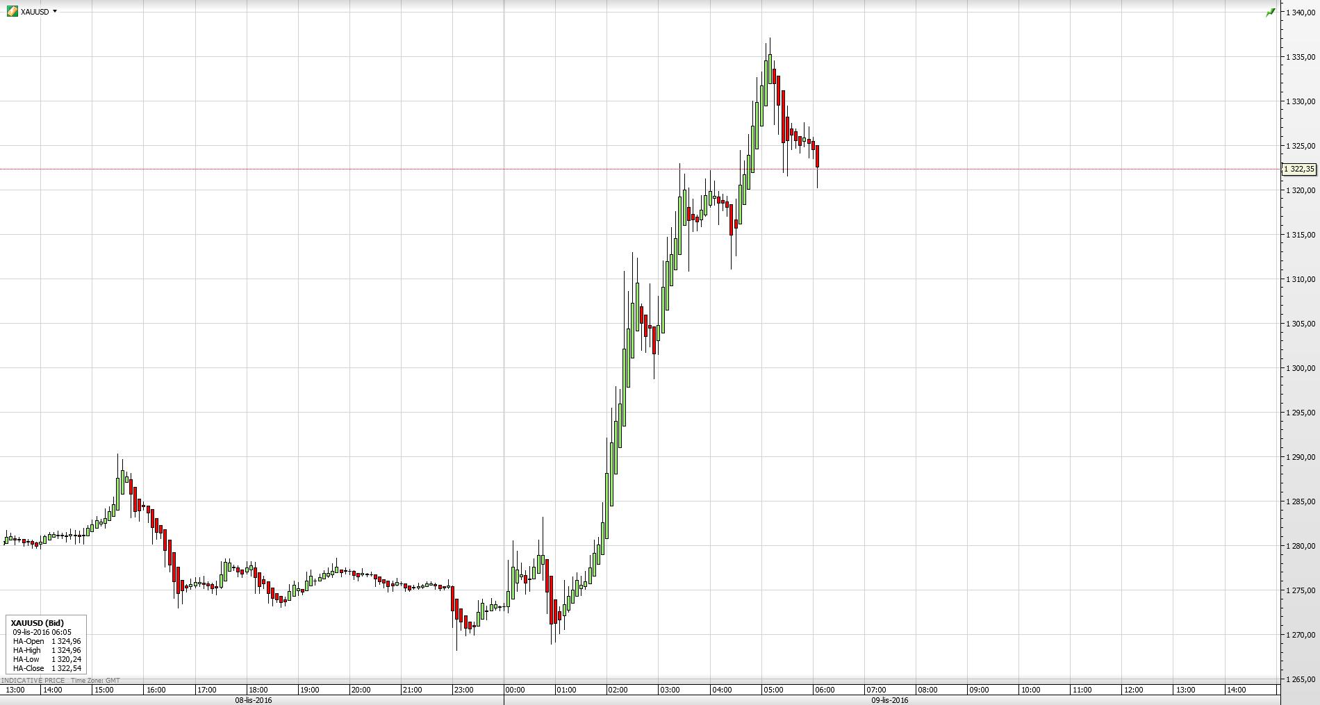 Reakcja cen złota w USD na wyniki wyborów