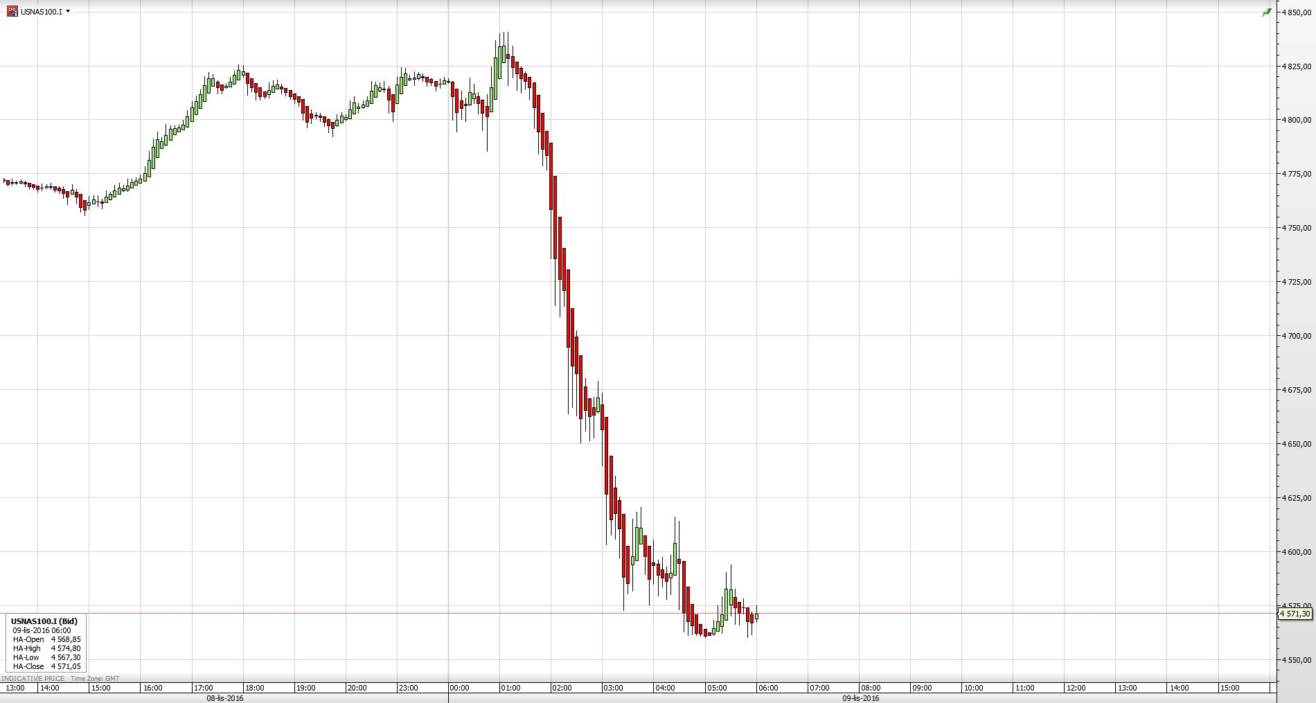 Reakcja kontraktów na NASDAQ100 na wyniki wyborów
