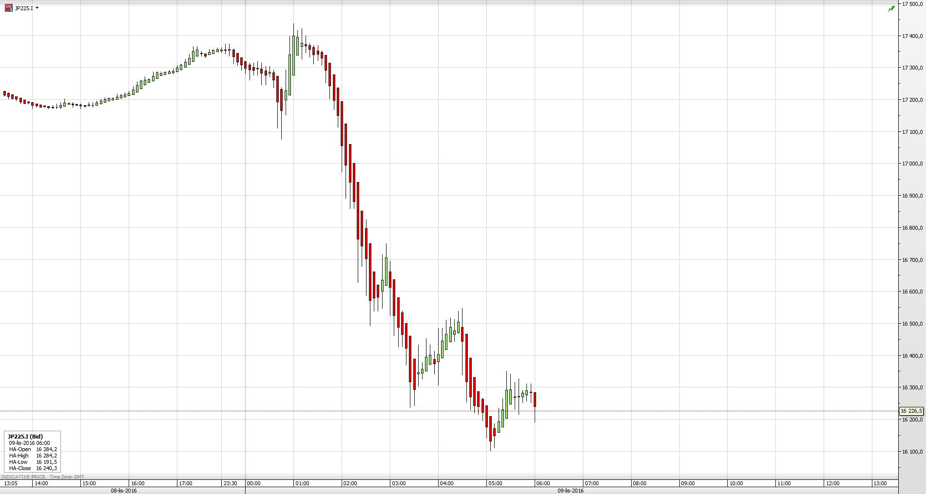Reakcja kontraktów na Nikkei 225 na wyniki wyborów