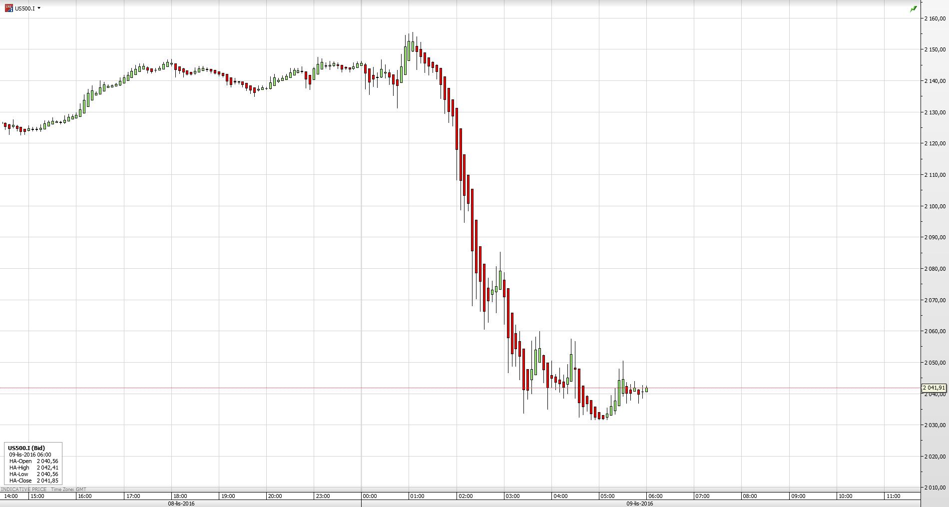 Reakcja kontraktów na S&P500 na wyniki wyborów