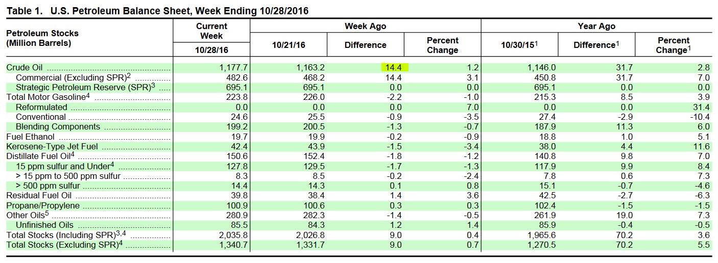 Raport EIA za tydzień kończący się 28.10.2016