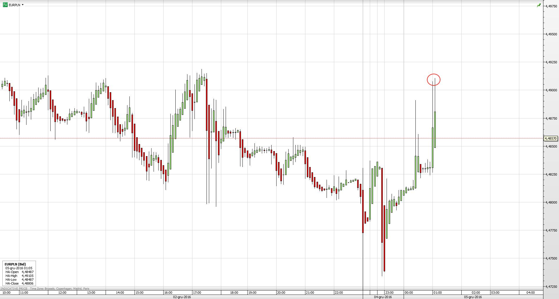 Reakcja pary walutowej EUR/PLN na wyniki referendum we Włoszech