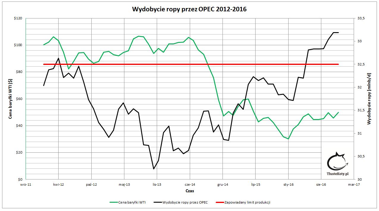 Wydobycie ropy przez OPEC vs cena za baryłkę