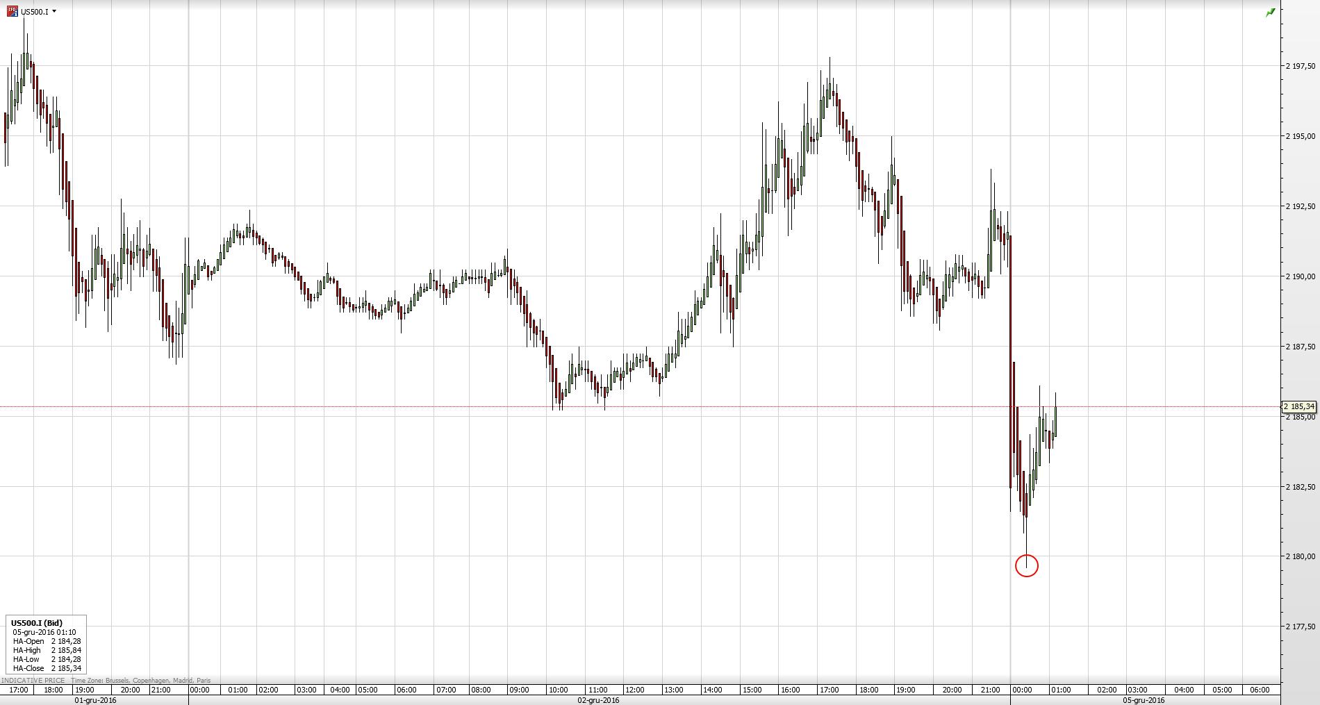 Reakcja kontraktów na S&P500 na wyniki referendum we Włoszech