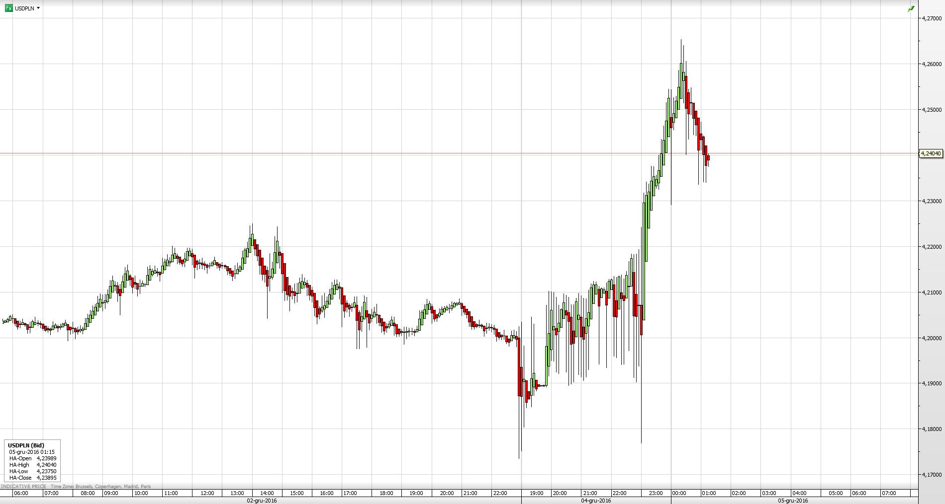 Reakcja pary walutowej USD/PLN na wyniki referendum we Włoszech