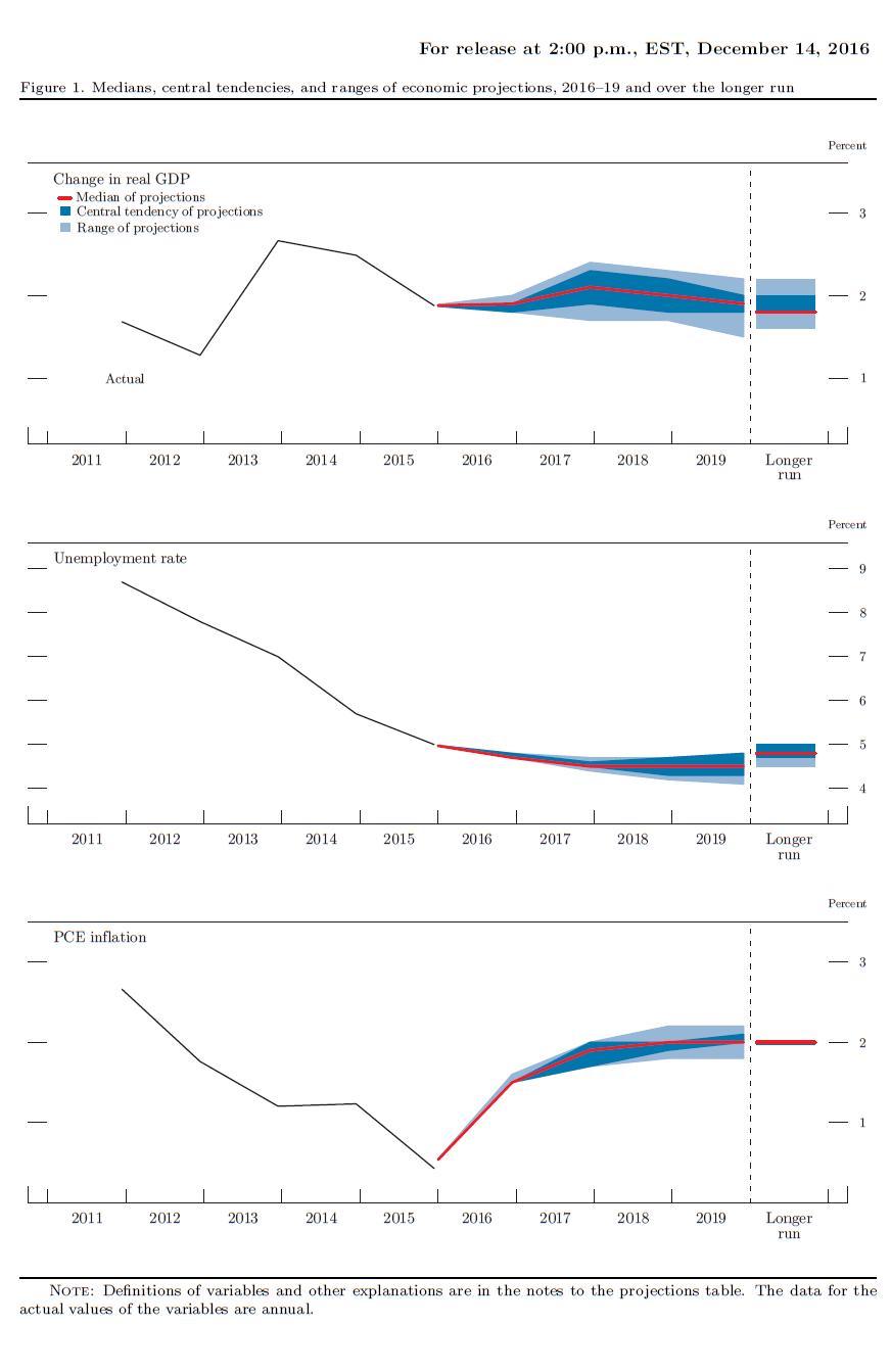Przewidywania FOMC dotyczące PKB, stopy bezrobocia i inflacji w kolejnych latach