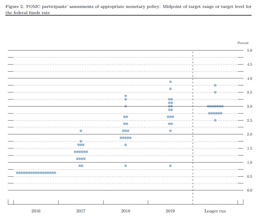 Szacunkowe stopy procentowe w kolejnych latach przewidywane przez członków FOMC (www.federalreserve.gov)