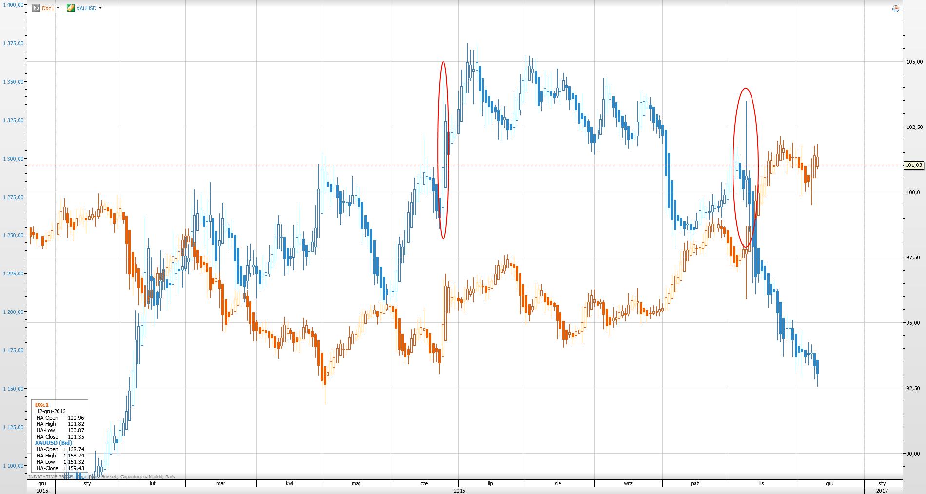zloto-vs-dolar-index