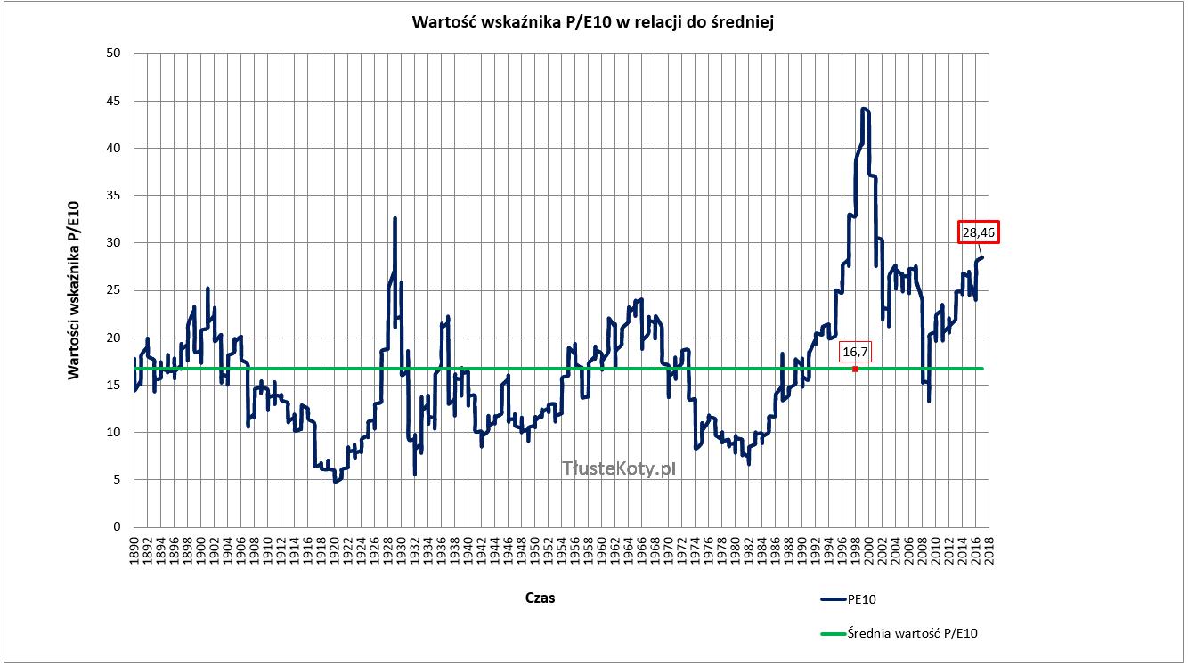 Wartość wskaźnika PE10 w relacji do średniej