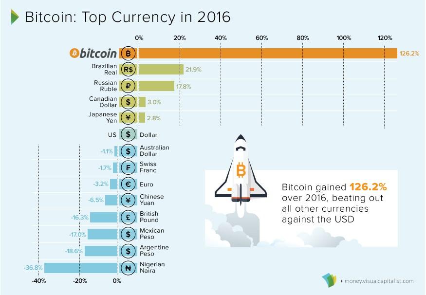 Bitcoin najlepszą walutą 2016 roku