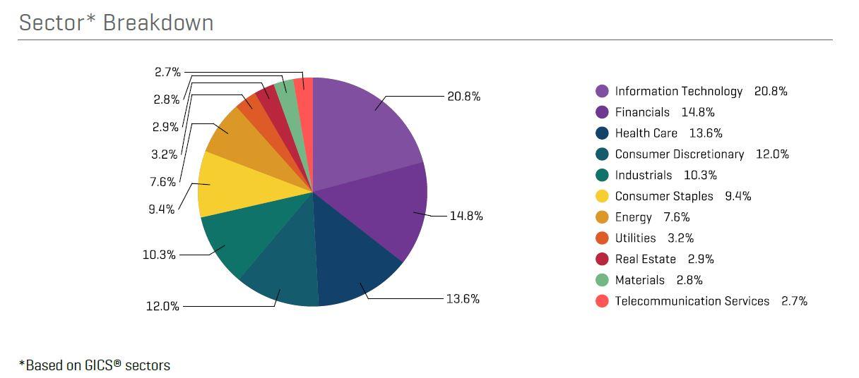 udział sektorów w S&P500