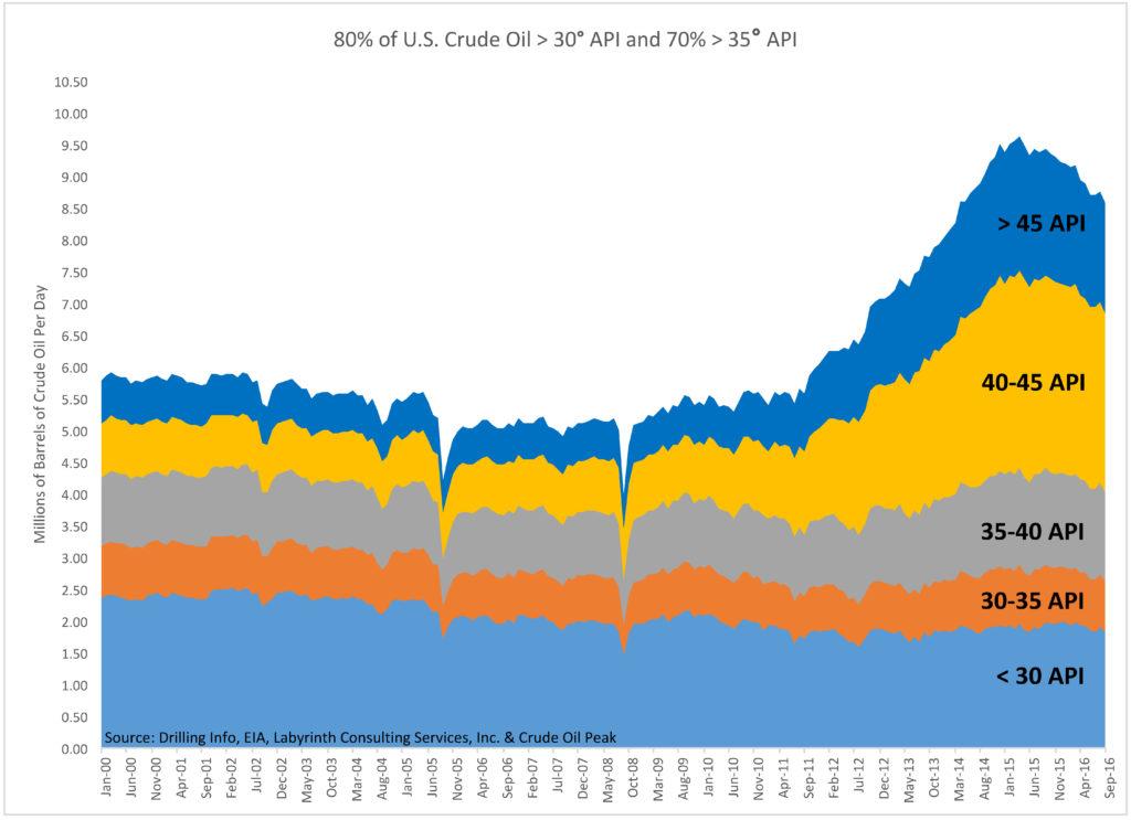 Podział amerykańskiej ropy ze względu na API Gravity