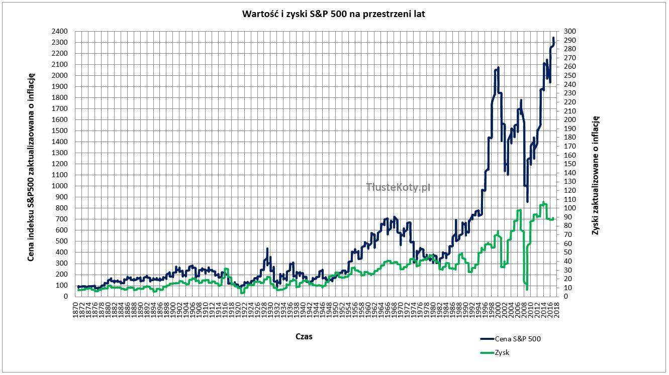 Cena i zyski S&P500