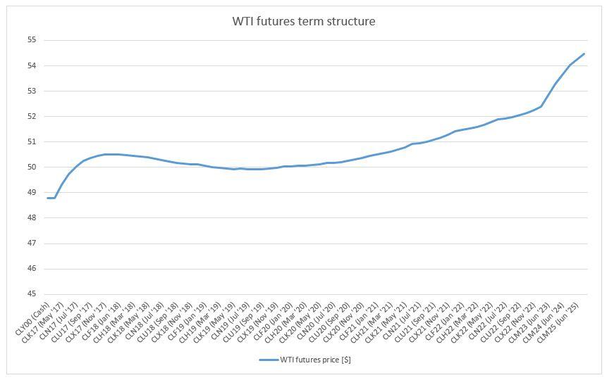 WTI futures term structure