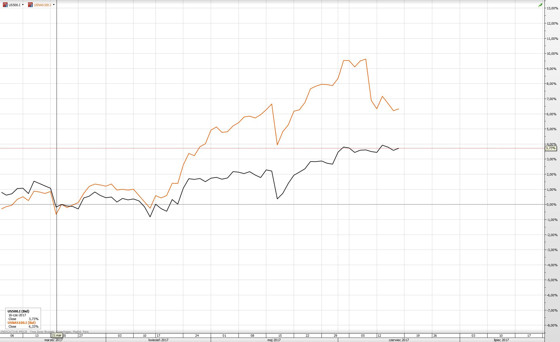 SP500 vs NASDAQ100 %